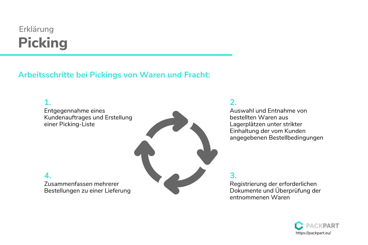 Packpart - Picking